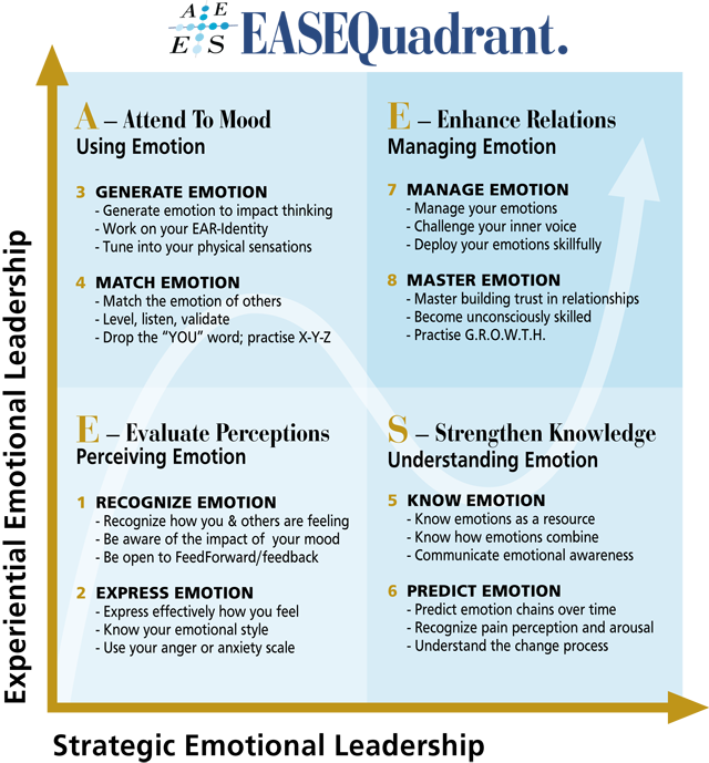 four branch model of emotional intelligence pdf